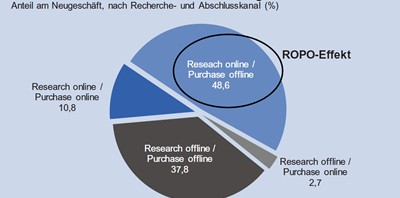 Online-Rechereche